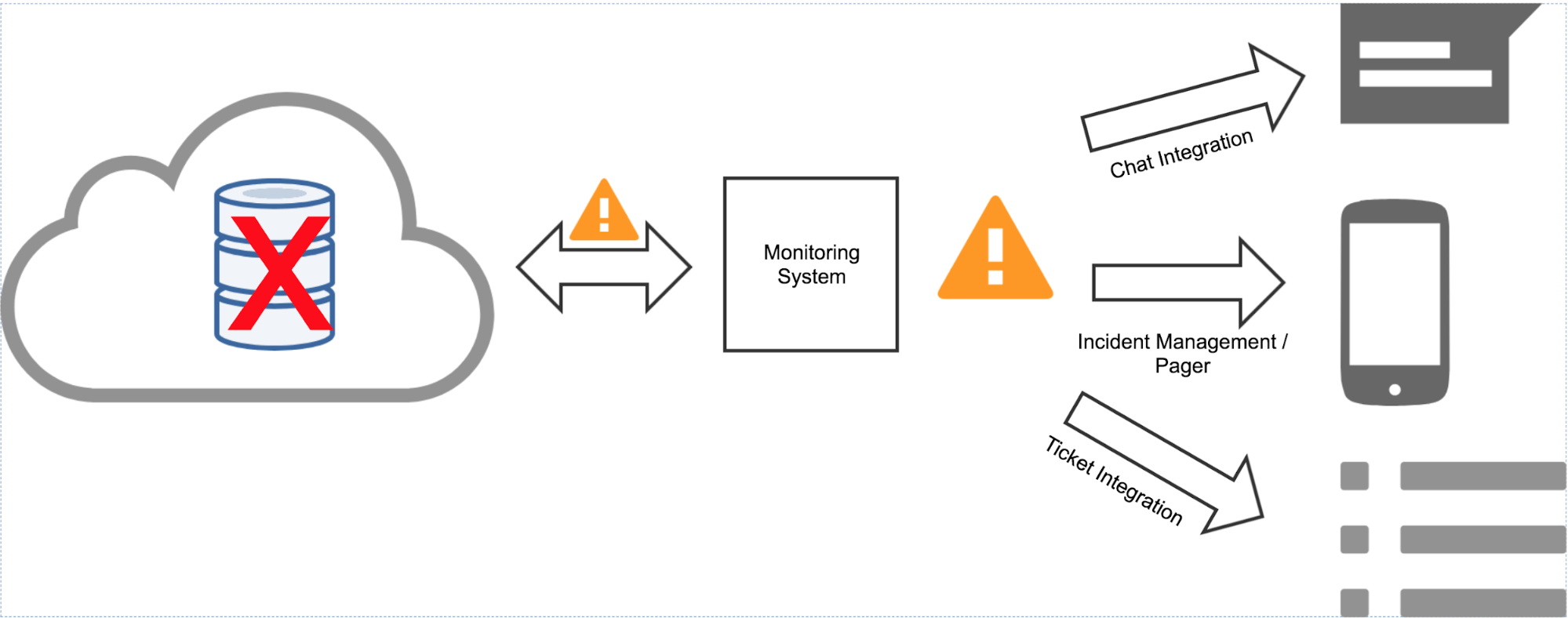 How To Build Monitors You Can Trust And Reduce Alert Fatigue