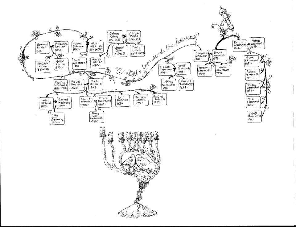 Gitterman Family Tree II
