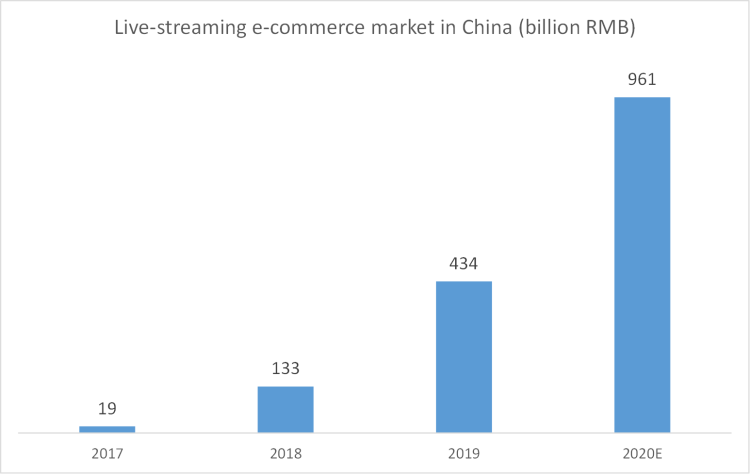 The live-streaming e-commerce market in China exploded from 2017 - 2020, from 19 to 961 billion RMB in 2020