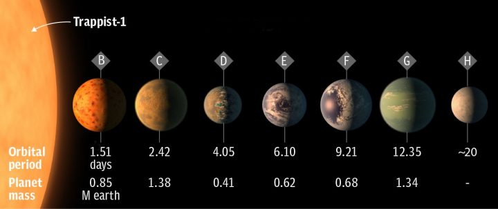 NASA descobre 7 planetas idênticos à Terra