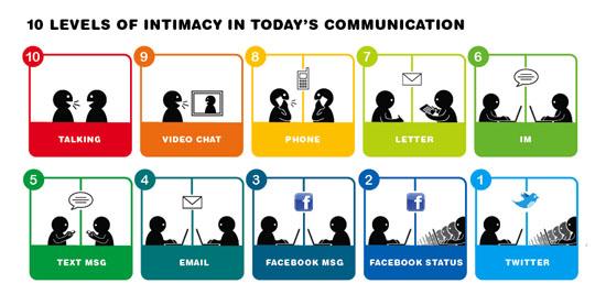 Social Media Intimacy