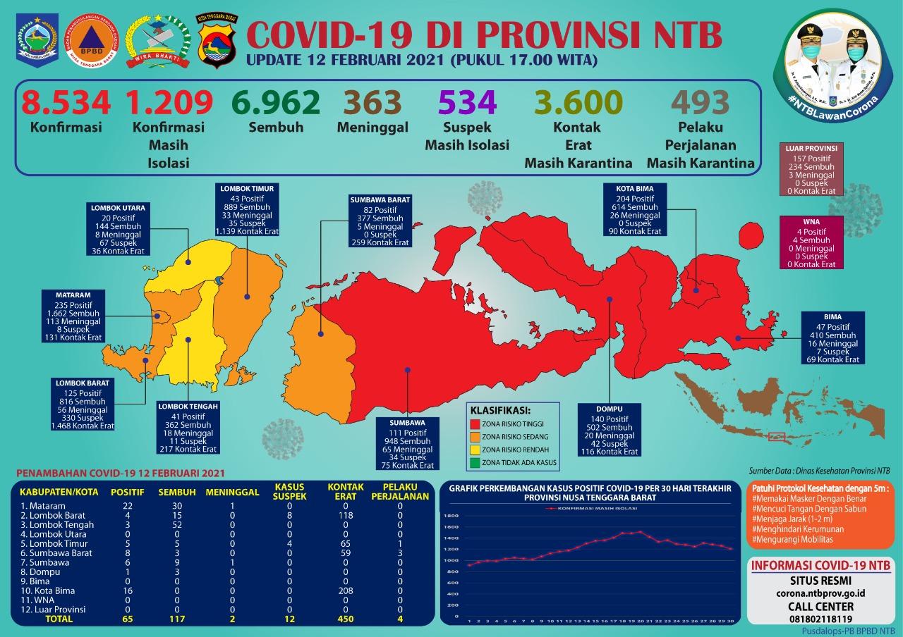 Kasus Covid-19 Meningkat, Mataram dan Bima Penyumbang Tertinggi