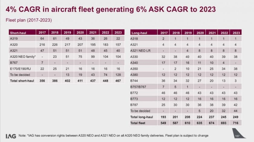International Airlines Group Capital Markets Day