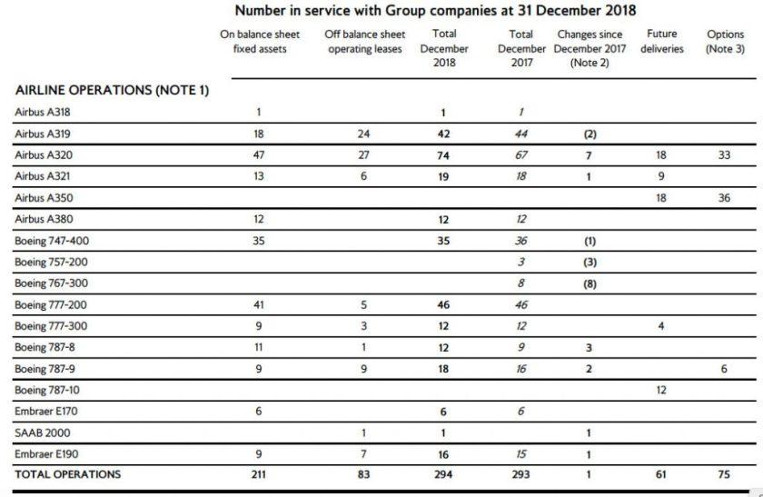 British Airways Fleet Plan at 31 December 2018