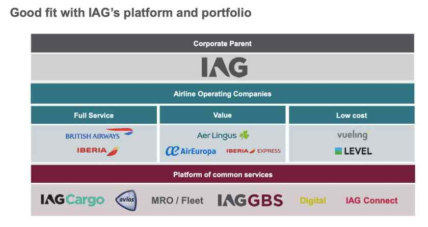 IAG Air Europa Brand Positioning