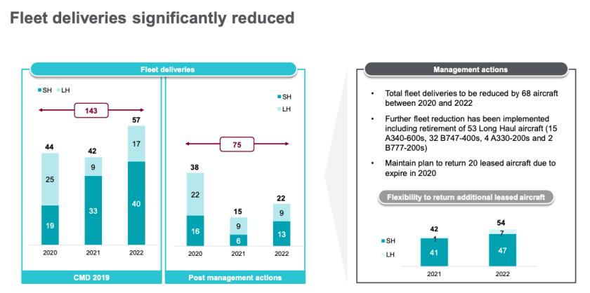 IAG 2nd Quarter Results Presentation, 31 July 2020