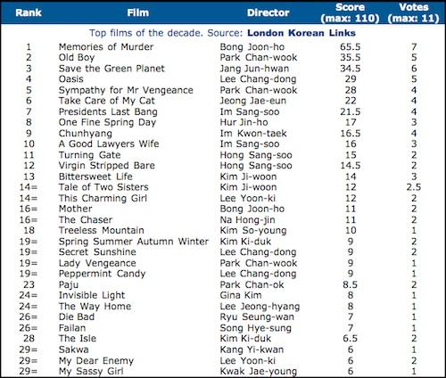 Top Korean Films 2000-2009