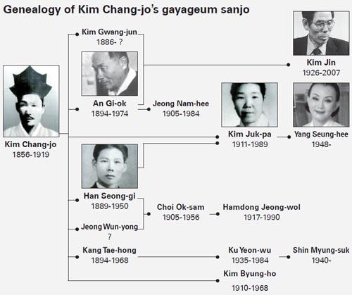 Genealogy of Kim Chang-jo's school of sanjo