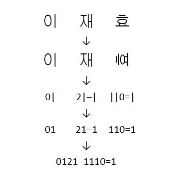 Lee Jaehyo trivia