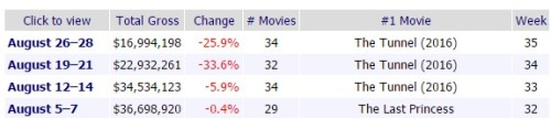 Source: Box Office Mojo
