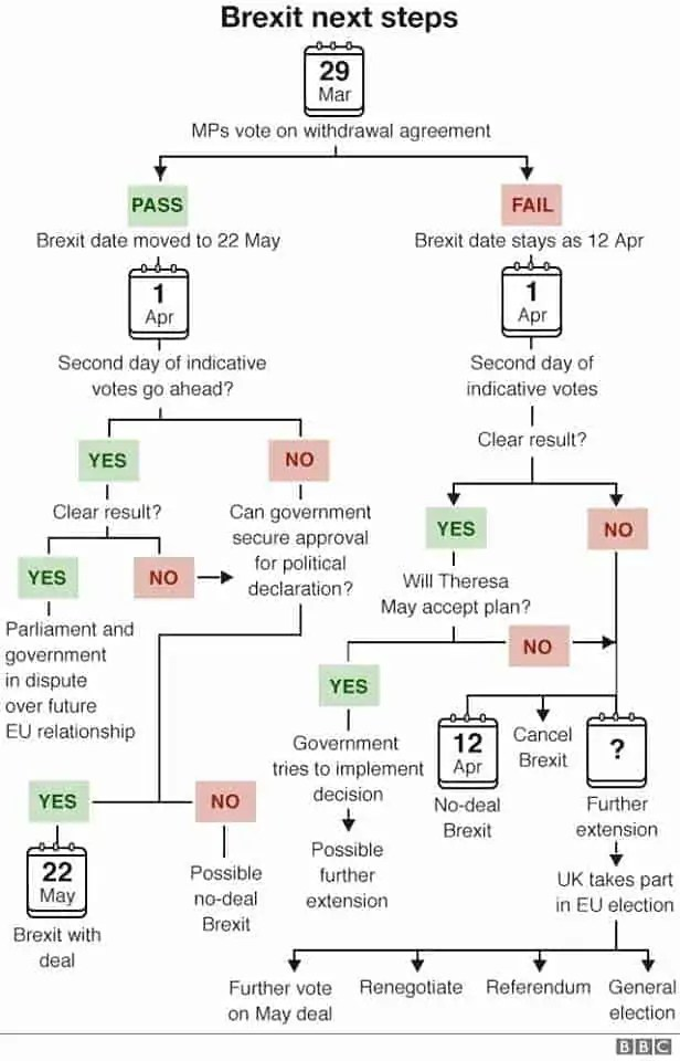 brexit options table