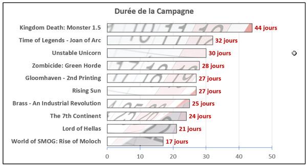 graph_Duree_Campagne