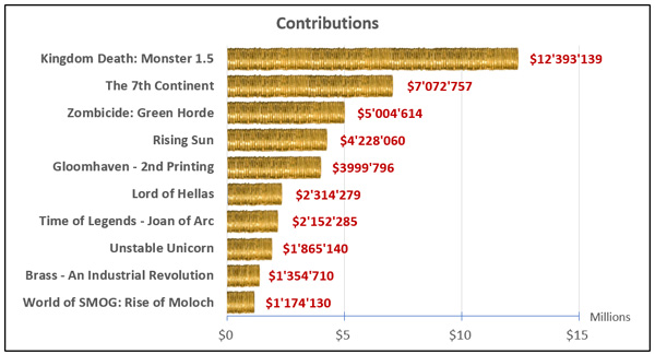 graph_contributions