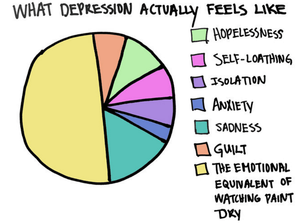 In what ways can Depression manifest?