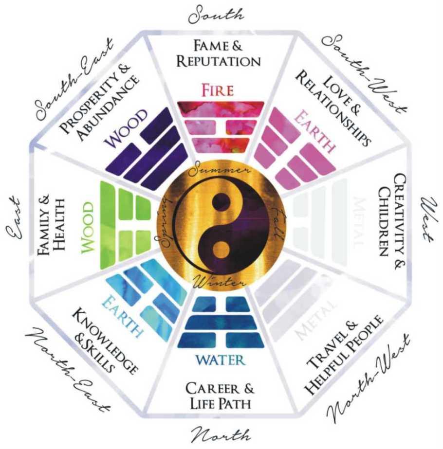 feng shui bagua - feng shui spiritual tips