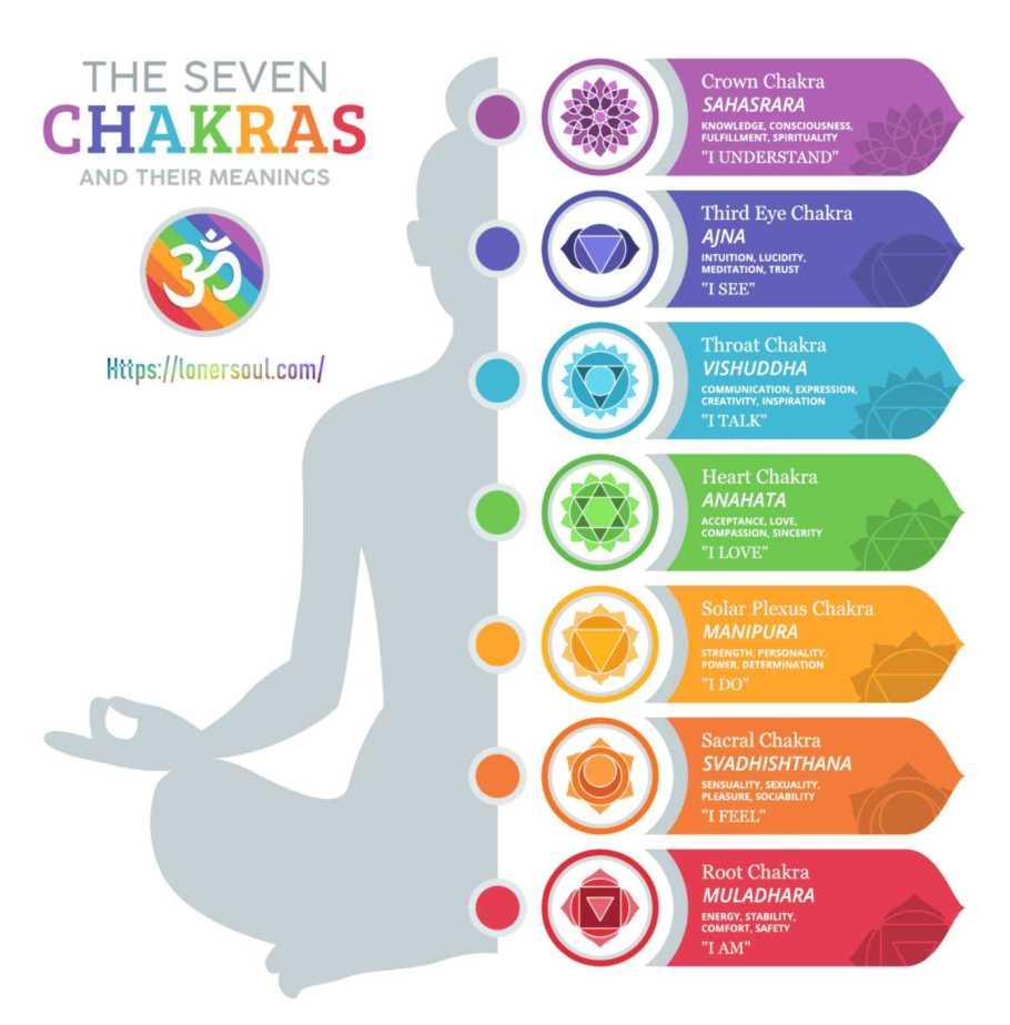 chakra colors, chakra colors meaning, chakra colors and meaning, meaning of chakra colors, chakra colors and meanings, chakra colors meanings, the meaning of chakra colors, 7 chakra colors,