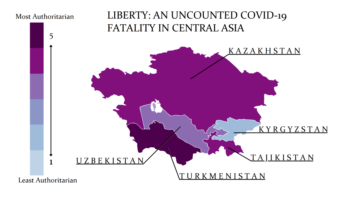 Liberty: An Uncounted Fatality of COVID-19 in Central Asia