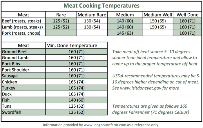 Meat cooking temperatures longbourn farm