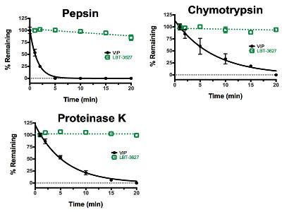 EnzymeStability.4x3