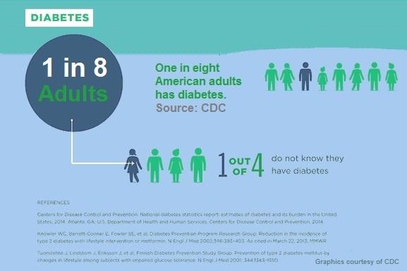 illustration - diabetes statistics
