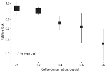 The Rachel Huxley study discovered that coffee prevents type 2 diabetes.