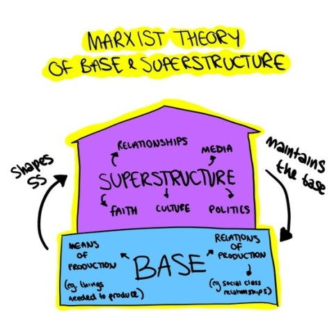 vulgar marxist base superstructure