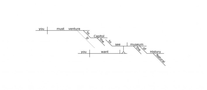 Introduction To Text Flow Diagramming Exposing The Flow Of Thought