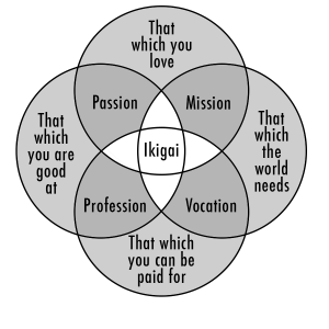 Ikigai - Why You Should Quit Your Job