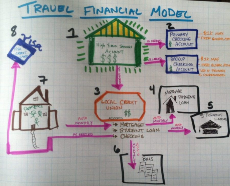 Managing Finances While Traveling