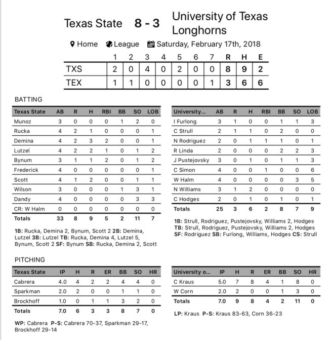 Horns Lose First Game of Season to Texas State