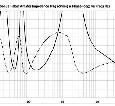 Impedancia- és fázisgörbe