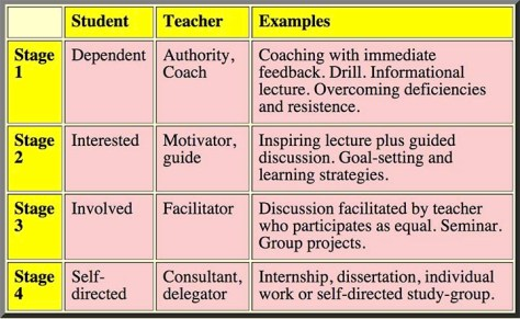 situational teaching model Barriers to learning (cross, 1981): situational--those that arise from one's situation or environment at a given point she uses a chain-of-response model to highlight how individuals respond to internal and external variables associated with participation in learning activities.