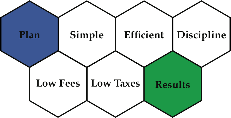 LVIM Investment Principles