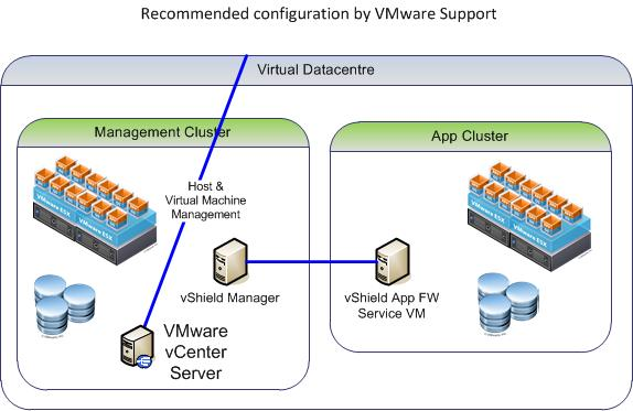 vShield Design Considerations - Mgmt Cluster per vCenter
