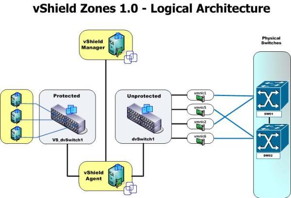 vShiled Zones 1.0 Logical Design