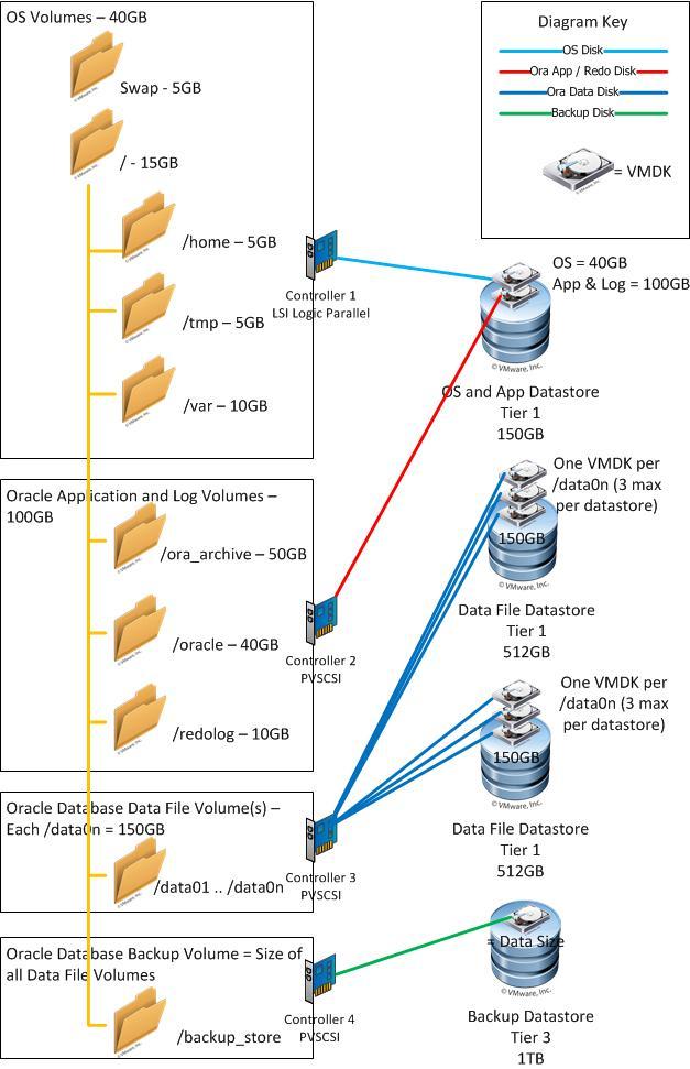 Deploying Enterprise Oracle Databases On Vsphere Long White