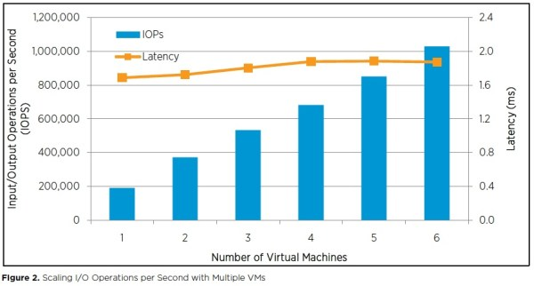 Up to 1 Million IOPS by Scalaing Multiple VM's on a Single vSphere 5.0 Host