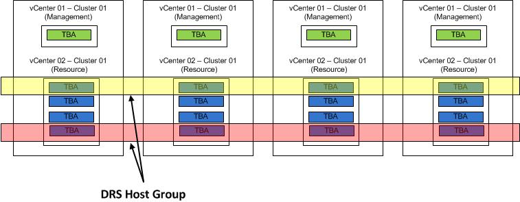 When should N+1 not Equal 1 Host with VMware HA? | Long White ...