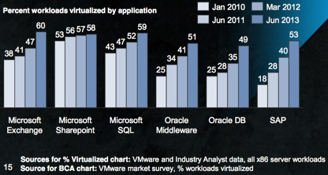 vBCA Workloads Virtualized Percent
