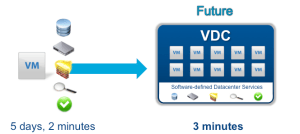 Software Defined Datacenter