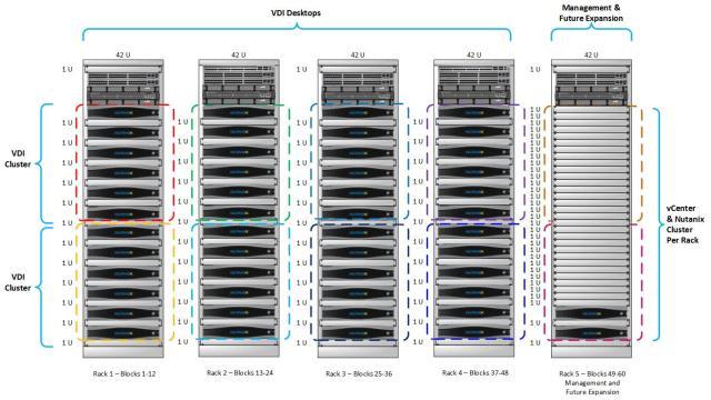 Nutanix Disruption as a Service Serves Up VDI Assurance World First