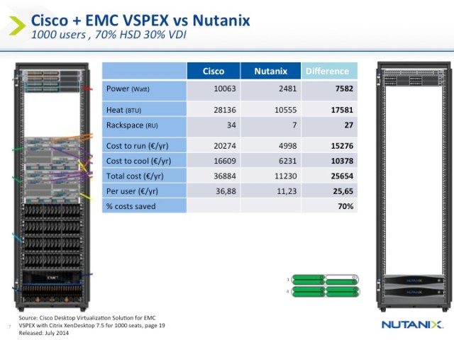 How cool is your desktop - VSPEX