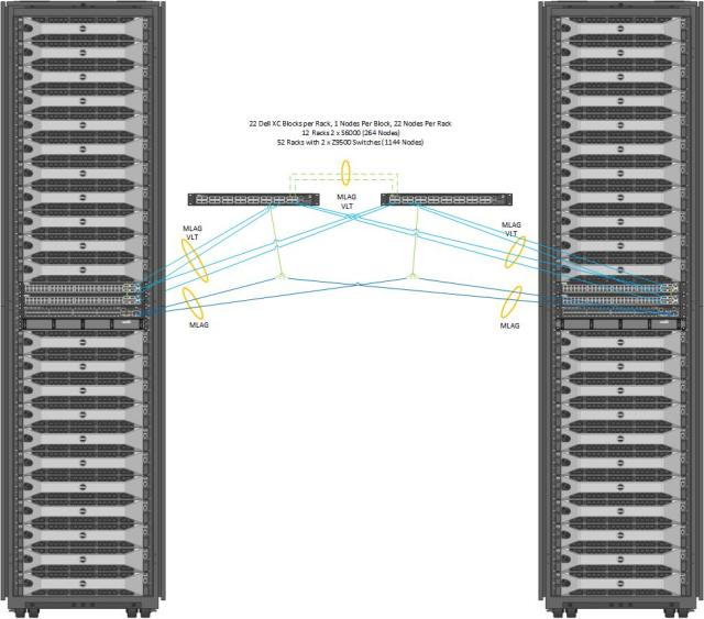Configuring Scalable Low Latency L2 Leaf-Spine Network Fabrics with