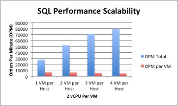 SQL DVDStore Scale Out Multi VM Per Host 2 vCPU