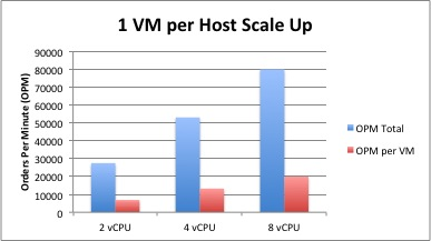 SQL DVDStore Scale Up 1 VM Per Host