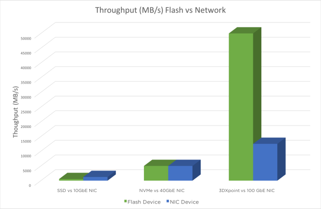 flashvsnetwork