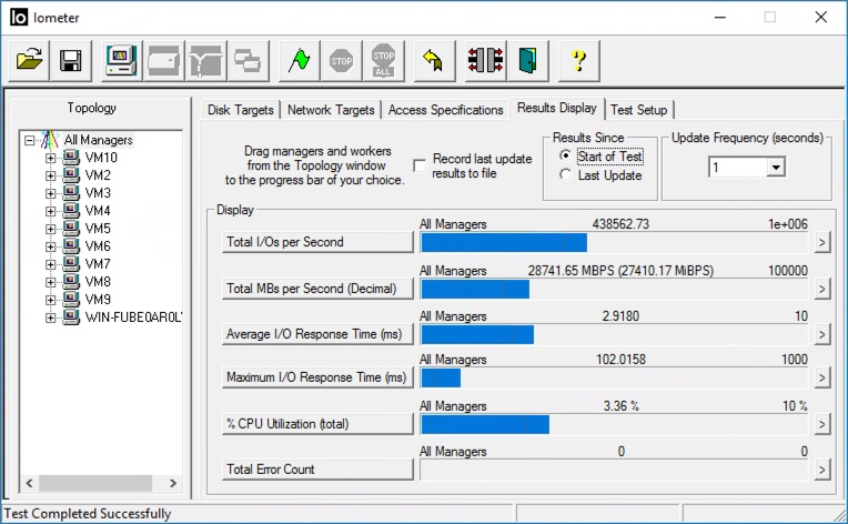 1 Million IOPS in 1 VM – World First for HCI with Nutanix