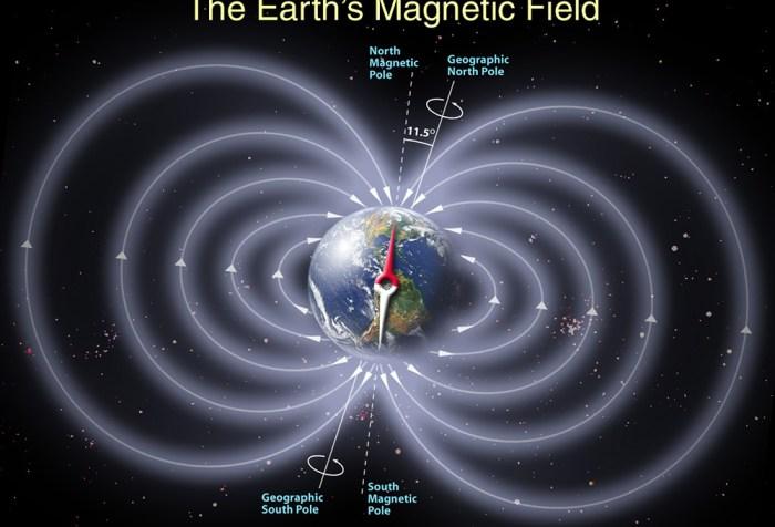 风水阳宅之地球磁场简图