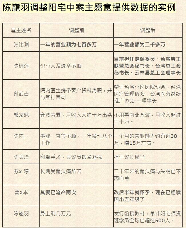 陈巃羽风水阳宅之实例