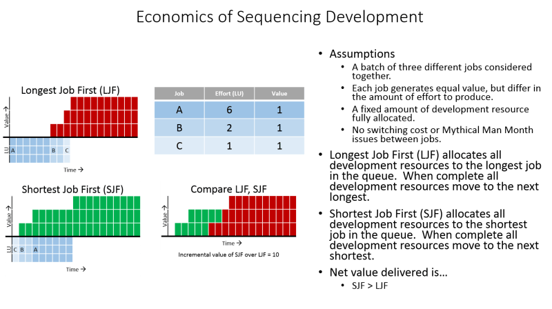 Economics of Sequencing Development Appropriately